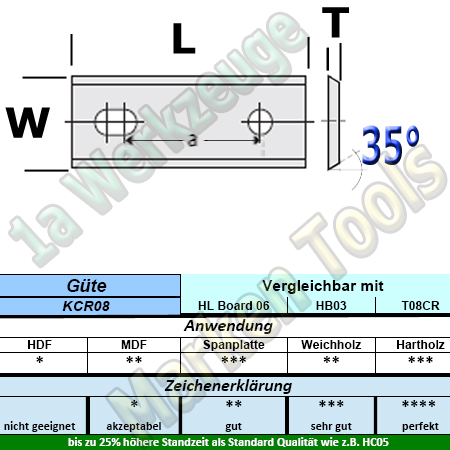 HM HW Wendeplatten Wendemesser 80 x 13 x 2.2 Z2 35° 2 Loch 10 Stück KCR08